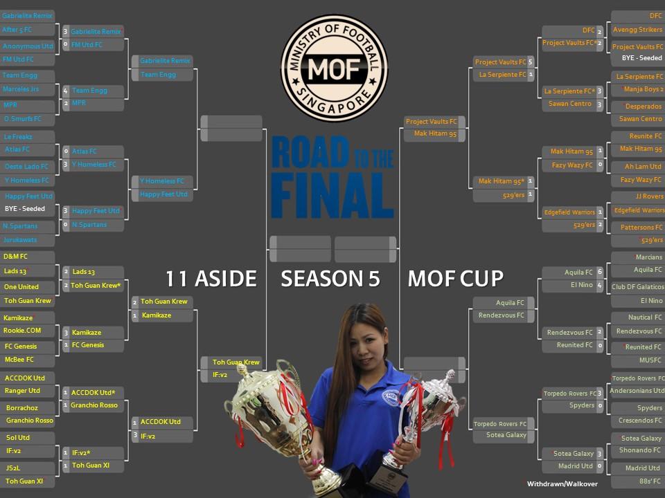 MOF Cup Bracket